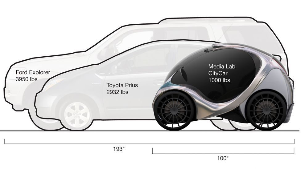 The car is 2.5m-long (8ft) but shrinks to only 1.5m (5ft), when folded. This means around seven can fit in the space of one normal parking bay area. (Copyright: MIT Media Lab)