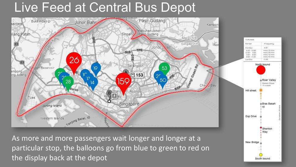 Back in the depot, the bus company can see where people are waiting – with the stops with the most waiting passengers highlighted in red. (Copyright: Philips)