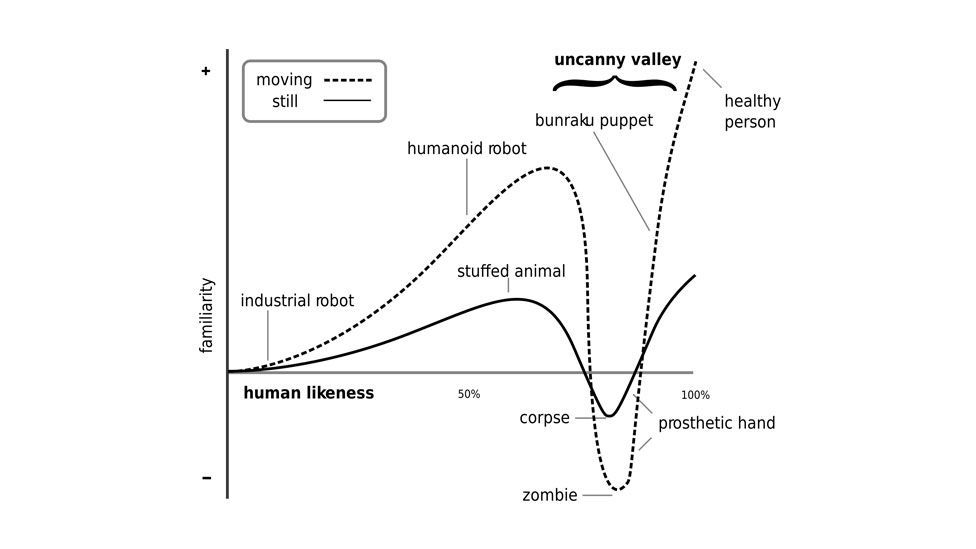 """In 1970, Masahiro Mori published his theory of people's reactions to robots looking and acting almost human – leading to the phrase """"uncanny valley"""". (Copyright: Wikimedia Commons)"""