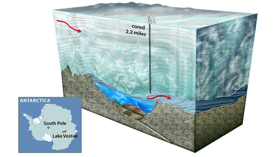 Researchers have been looking for evidence of life in Lake Vostok, deep beneath the ice of Antarctica. (Wikimedia Commons)