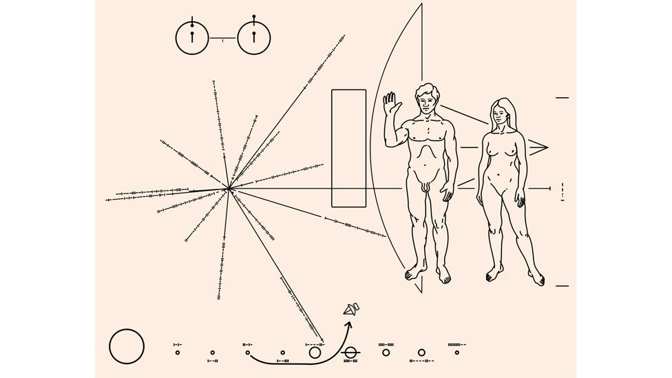 This message was taken into the stars by Pioneer - but we have no idea if aliens would be able to understand it (Nasa)