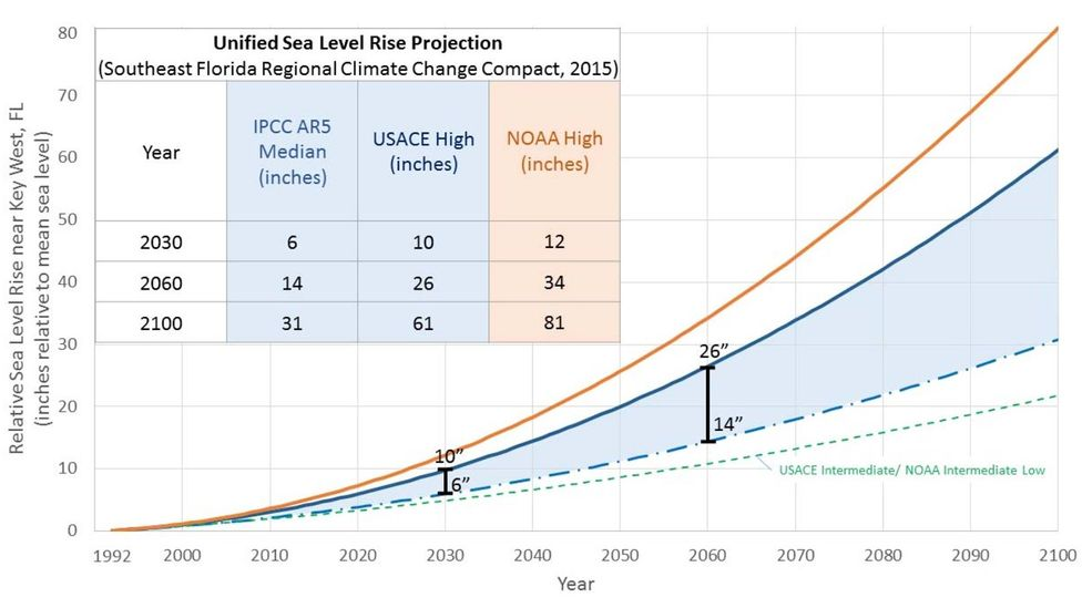 This oft-used range of estimates puts a 6-10in rise by 2030 as a likely scenario (Credit: Southeast Florida Regional Climate Change Compact)
