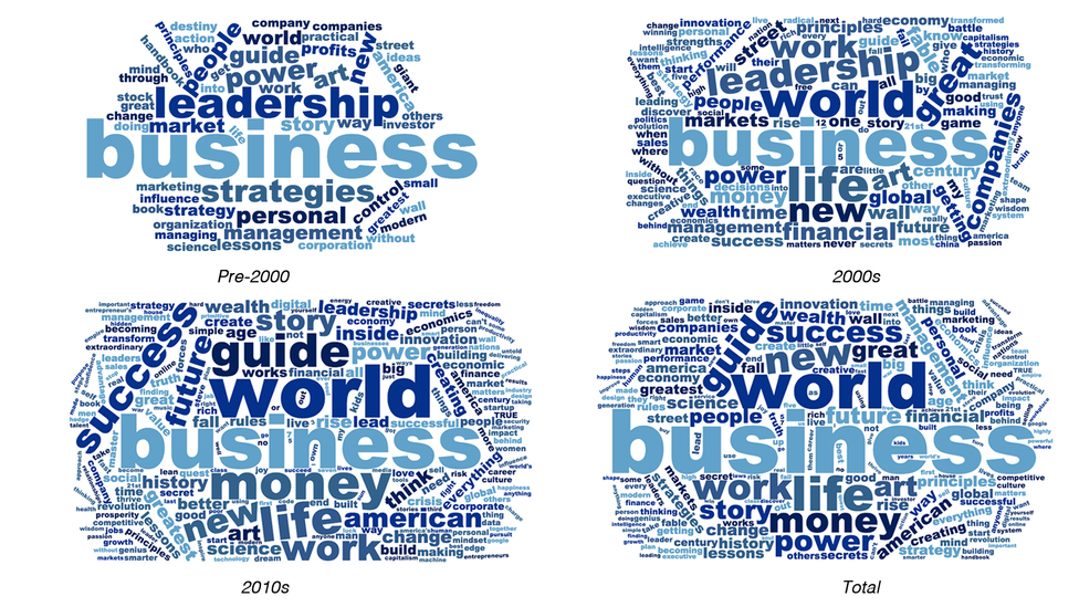 From pre-2000 to the 2010s, words like 'strategies' and 'leadership' give way to 'world', 'future' and 'success'. (Credit: Kieran Nash/WordClouds.com)