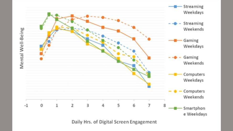 This graph suggests that screen time improves your mental well-being – but only up to a point (Credit: Andrew Przybylski)