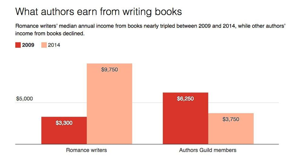 It hasn't always been the case, but more and more romance writers are making enough to support themselves in recent years (Credit: The Conversation, CC-BY-ND)