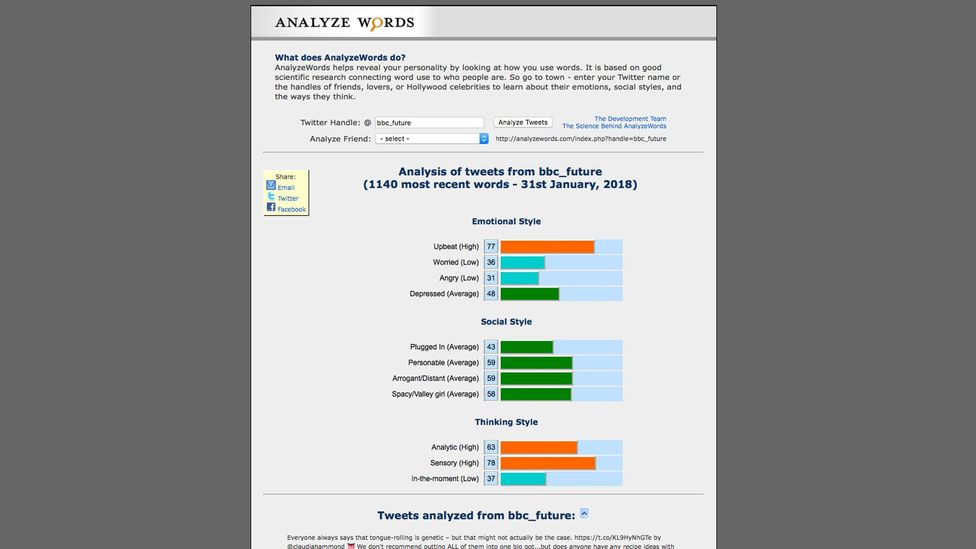 AnalyzeWords looks at the words you use on Twitter to assess your mental state (Credit: AnalyzeWords)