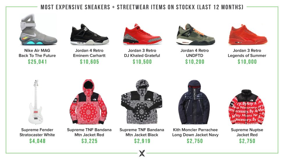 The top five most expensive sneakers and streetwear items sold on StockX over the past 12 months (Credit: StockX)