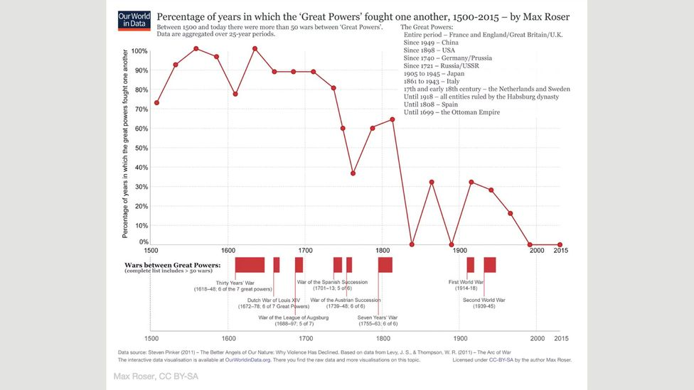 Percentage of years in which the 'Great Powers' fought one another, 1500-2015