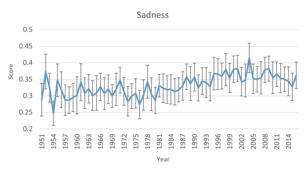Sadness in songs started to increase during the late 1980s, and peaked during the first decade of the 21st century (Credit: Kathleen Napier and Lior Shamir)