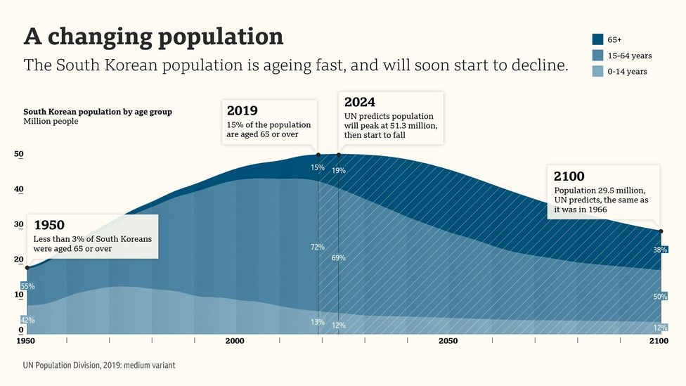 With low birth rates, fewer marriages and longer lives, the South Korean population  is actually ageing faster than any other developed country (Credit: Valentina d'Efilippo)