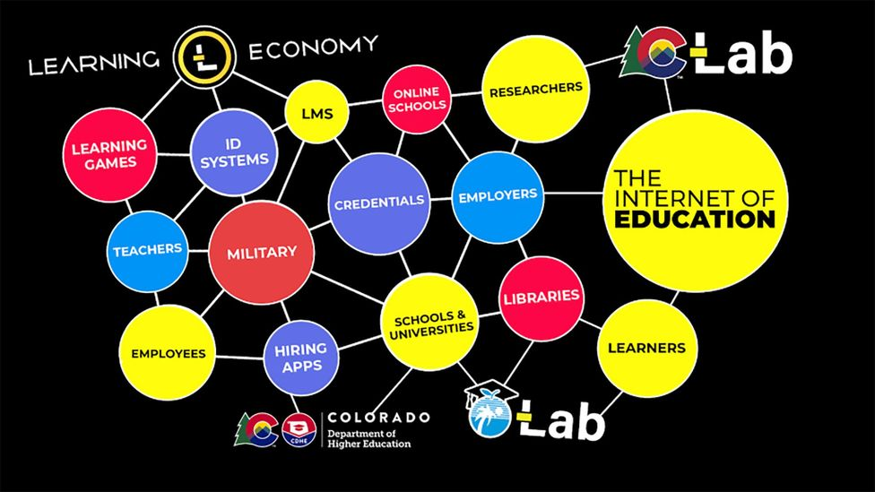 These are the networks Learning Economy hopes to share data between - data like skills, employment history, and so on - to make applying for jobs easier (Credit: Learning Economy)