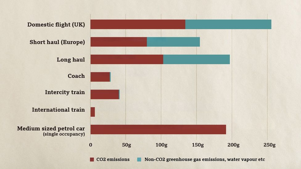 The CO2 equivalent emissions for each km a passenger travels varies depending on the length of the flight, the aircraft cruising altitude and weight (Credit: BEIS/Defra/BBC)