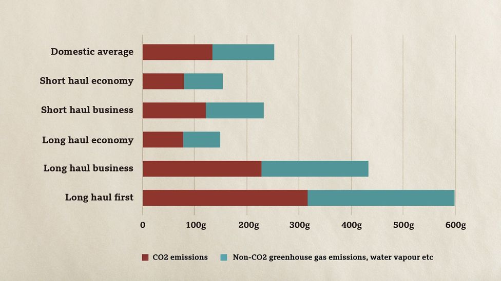 The level of CO2 equivalent produced by each km a passenger travels varies greatly depending on which cabin class they fly in (Credit: BEIS/Defra/BBC)