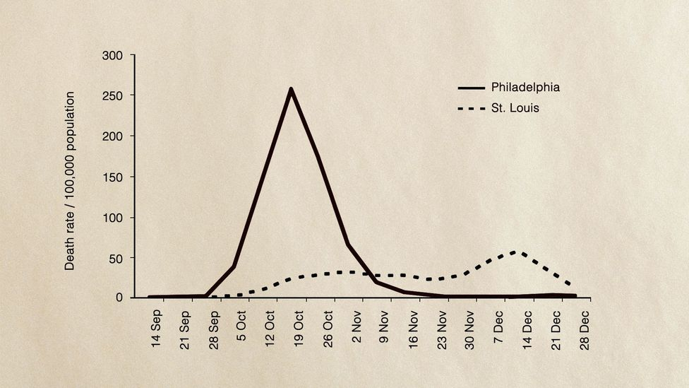 The death rates in Philadelphia and St Louis during the 1918 Spanish flu pandemic demonstrate the importance of social distancing  (Credit: National Academy of Sciences USA 2007)