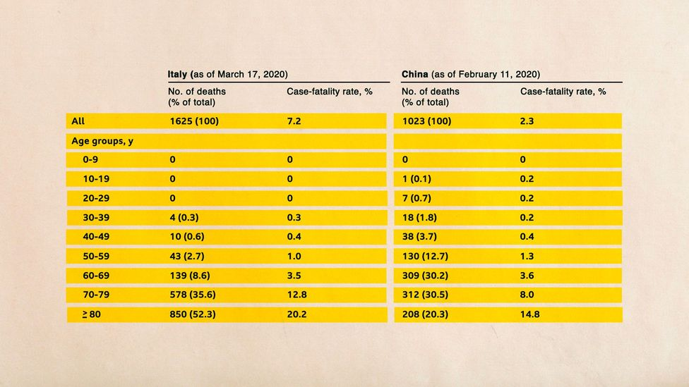 For younger age groups, the case fatality rates in Italy and China are comparabe, but for the oldest age groups Italy's death rate is higher (Credit: Onder et al./JAMA/BBC)