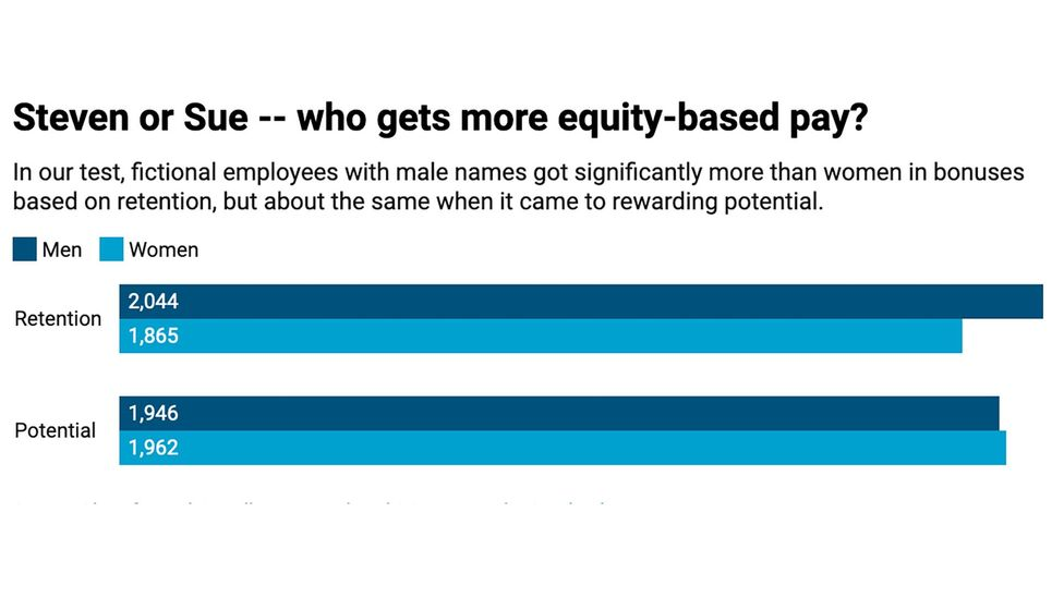 The researchers' findings reveal that, all other things being equal, candidates with gender-typical female names were given fewer equity-based awards based on retention