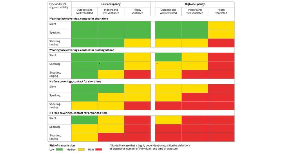 The risk of viral transmission varies depending on setting, occupation times, venting, and conversation levels (Credit: BMJ/Nicholas Jones et al/doi.org/10.1136/bmj.m3223)