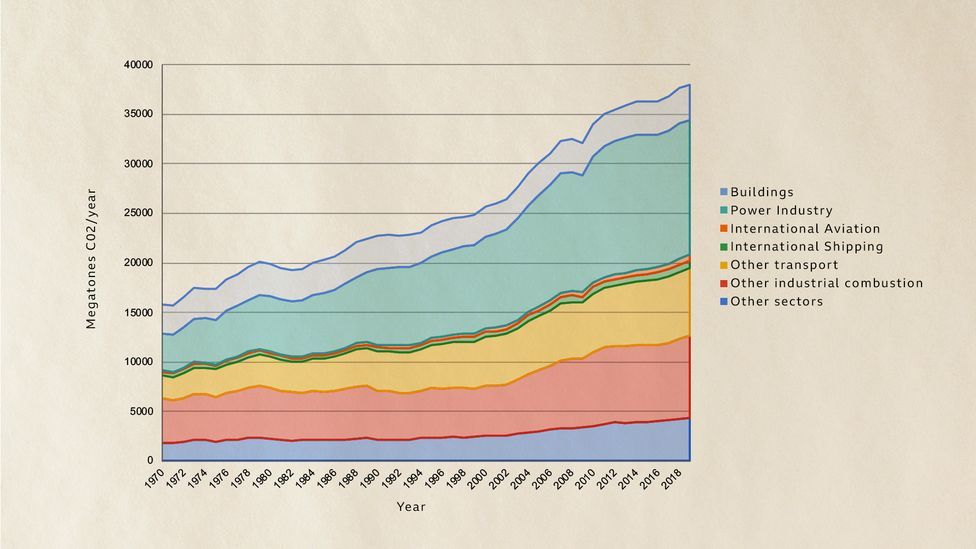 CO2 emissions have risen rapidly since the 1970s (Credit: European Commission JRC EDGAR/Crippa et al. 2020/BBC)