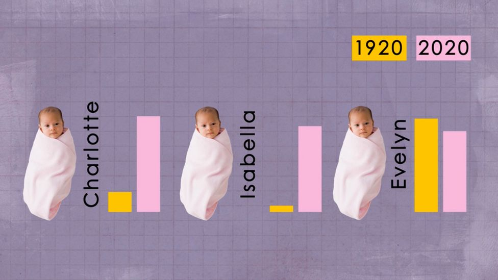 Baby names can come in and out of fashion in a way that suggests we have a strong anti-conformist streak (Credit: Michal Bialozej)