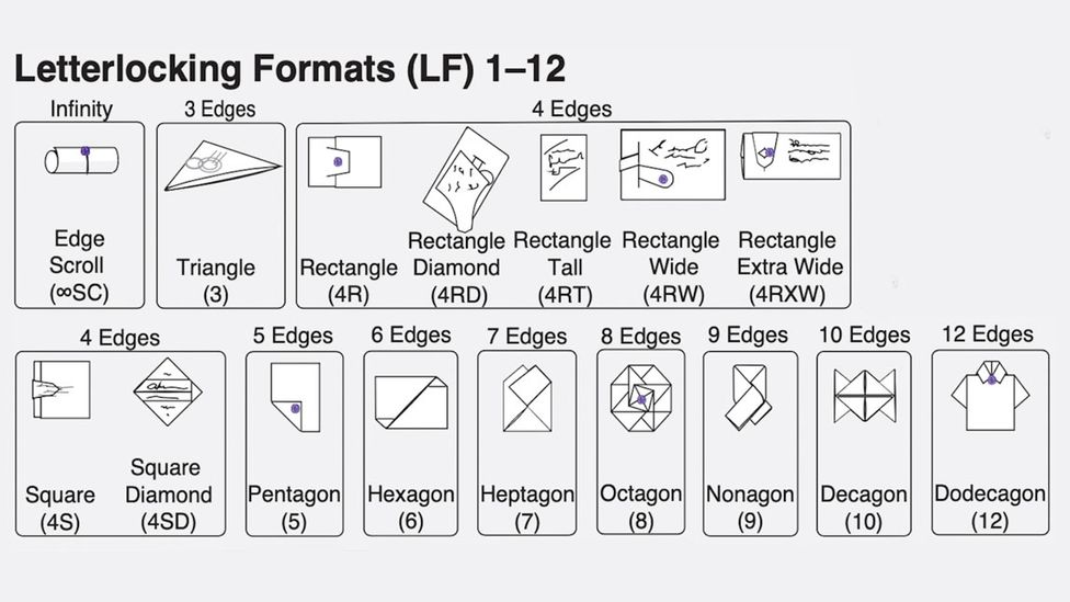 The different letterlocking formats, from simple scrolls to complex dodecagons (Credit: Unlocking History Research Group)