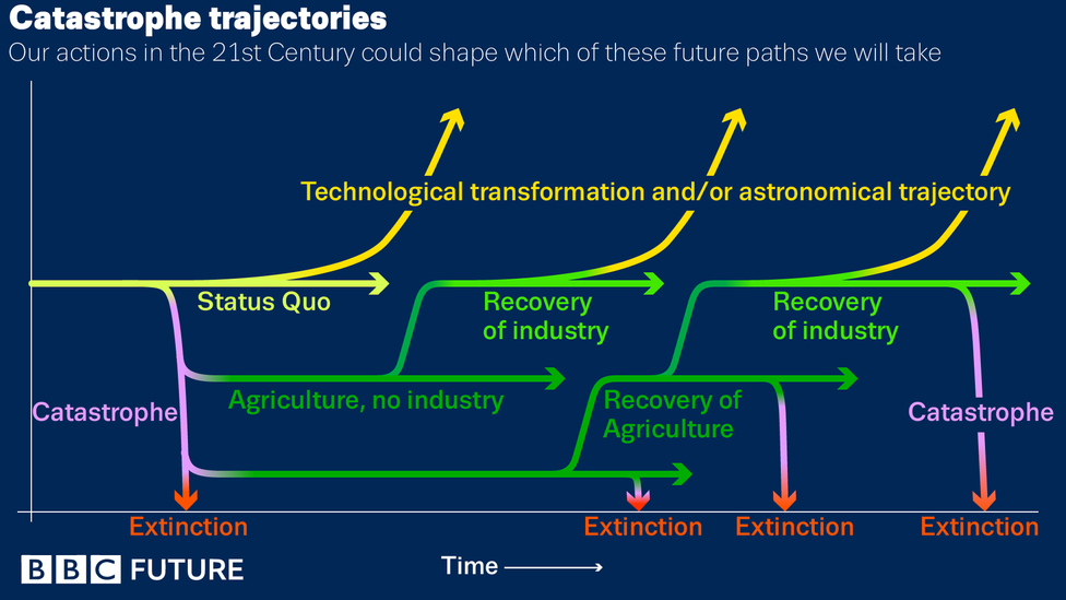 Based on research about humanity's future, this graphic shows the myriad trajectories ahead for our species (Credit: Nigel Hawtin/Baum et al)